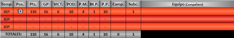 Estadísticas CRGTM Santac10