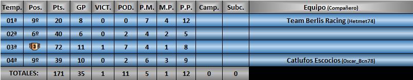 Estadísticas CRF1 Tonica11