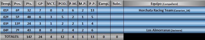 Estadísticas CRF1 Xx-che11