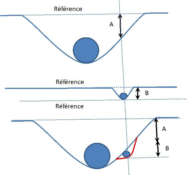 Contrôle local de la gravitation - Page 2 Gravit11