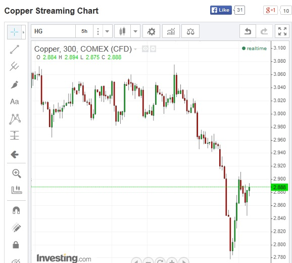 SIRA.N000 and Copper price of World Market Copper11