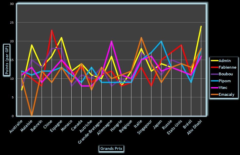 Classement Challenge F1 2014 Graphi13
