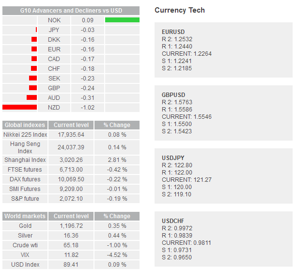 Daily Forex Snapshot  Index10