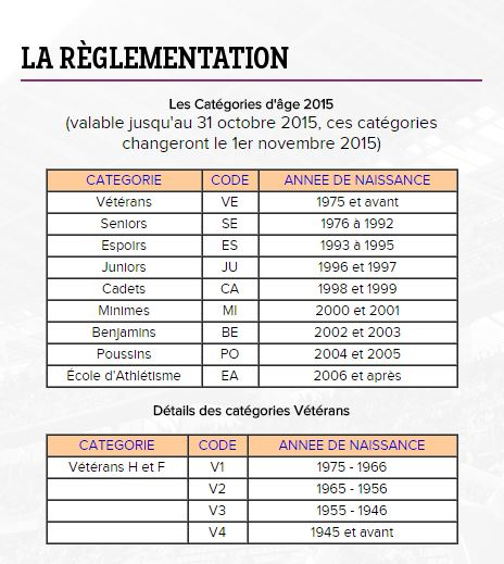 Les catégories selon l'année de naissance Catygo10