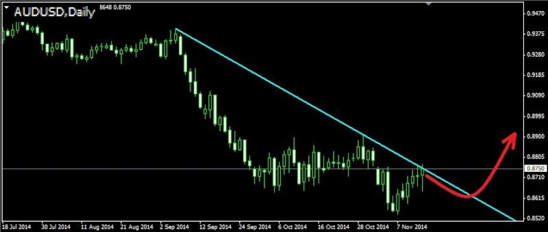 Торговля валютными парами audusd nzdusd usdcad ...jpy и т.д. - Страница 37 Audusd10