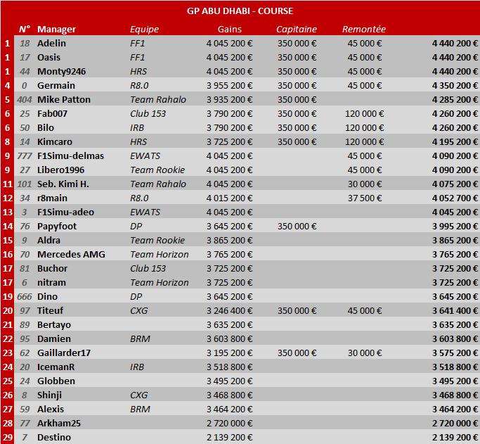 Grand Prix d'Abu Dhabi 2014 Abu-gp10
