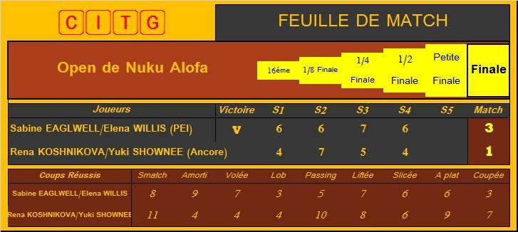 [Tennis] Open de Nuku Alofa - Page 10 Df_fin10
