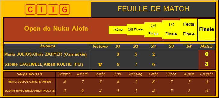 [Tennis] Open de Nuku Alofa - Page 10 Dm_fin10