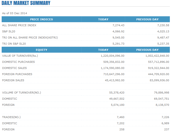 03-Dec-2014 CSE Market Summary 111