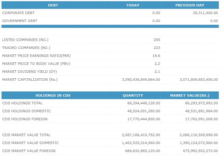 03-Dec-2014 CSE Market Summary 211