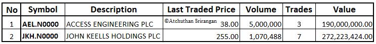 03-Dec-2014 CSE Market Summary Cross11