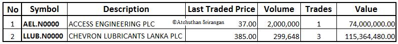 08-Dec-2014 CSE Market Summary Cross13