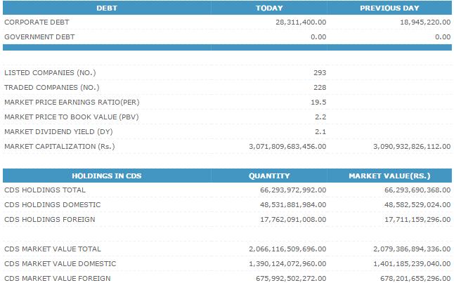 02-Dec-2014 CSE Market Summary  Cse210