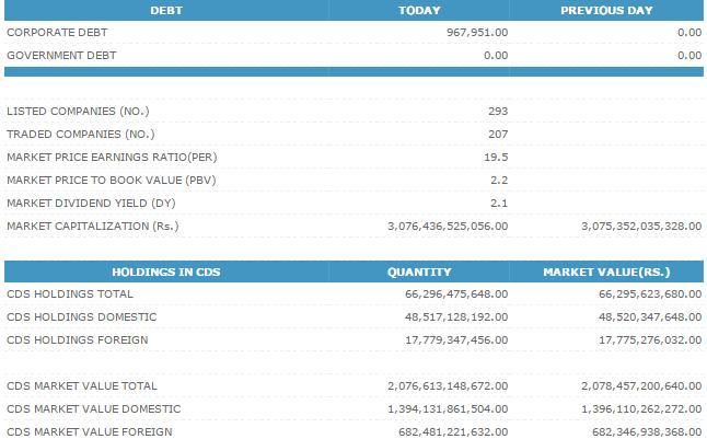 08-Dec-2014 CSE Market Summary Cse212