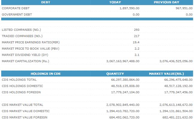 09-Dec-2014 CSE Market Summary Cse213