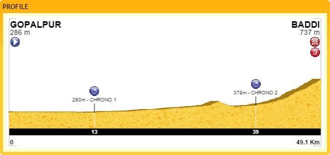 Metà Creazioni - Tappe e Giro E410