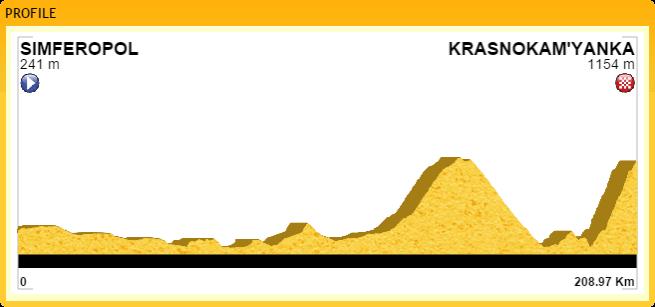 Metà Creazioni - Tappe e Giro Ukrayi10