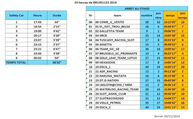 24 HEURES DE BRUXELLES (Joli-Bois) 2014 Safety12