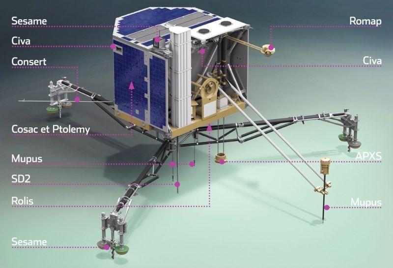 Philae: atterrissage et mission (partie 2) - Page 6 121