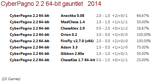 Cyber Pagno 2.2 64-bit Gauntlet 110