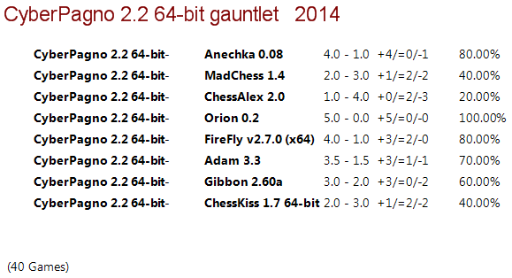 Cyber Pagno 2.2 64-bit Gauntlet 210