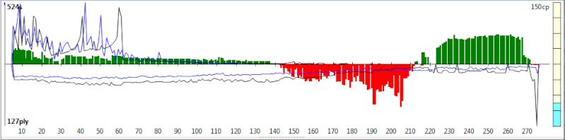 120m/40+60m/20+30m/G [Komodo 8 vs Stockfish Syzygy] - Page 6 K8sf-312