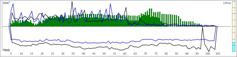 120m/40+60m/20+30m/G [Komodo 8 vs Stockfish Syzygy] - Page 6 K8sf-314