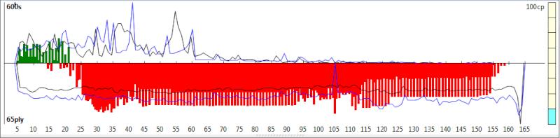 120m/40+60m/20+30m/G [Komodo 8 vs Stockfish Syzygy] - Page 6 K8sf-410