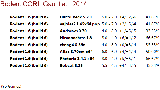 Rodent 1.6 64-bit Gauntlet for 40/40 Rodent13