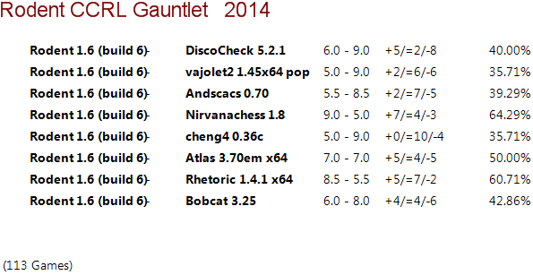 Rodent 1.6 64-bit Gauntlet for 40/40 Rodent14
