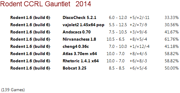 Rodent 1.6 64-bit Gauntlet for 40/40 Rodent15