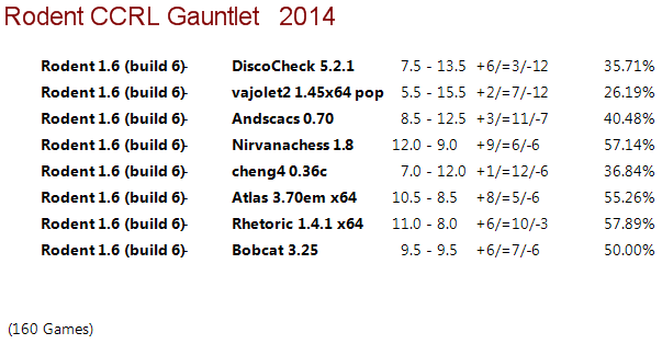 Rodent 1.6 64-bit Gauntlet for 40/40 Rodent16