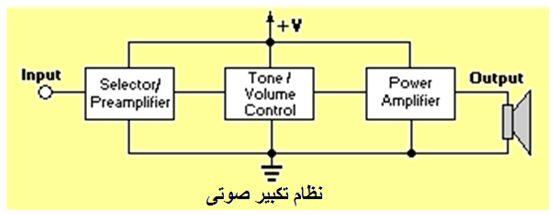 أنظمة مكبرات الصوت المرتكزة على الترانزستورات :  111