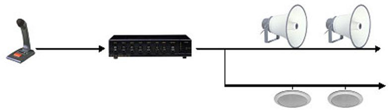 أنظمة مخاطبة الجمهور Public Address Systems (الإذاعة الداخلية)    210