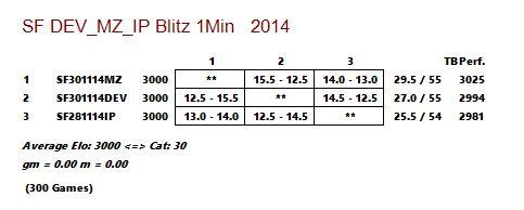Stockfish DEV_vs_MZ_vs_IP  - Blitz 1 Min Captur19