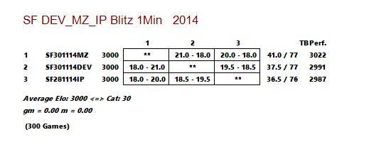 Stockfish DEV_vs_MZ_vs_IP  - Blitz 1 Min Captur20