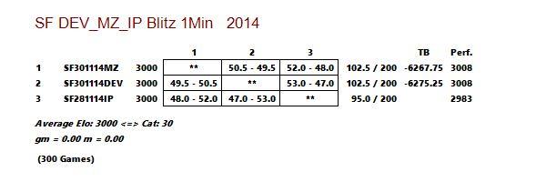 Stockfish DEV_vs_MZ_vs_IP  - Blitz 1 Min Captur21