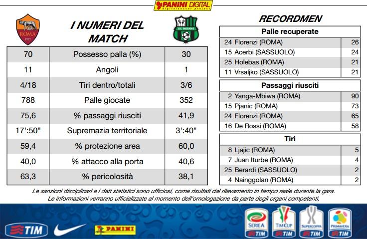 AS Roma 2-2 Sassuolo ( 14ème journée ) - Page 11 883b4e10