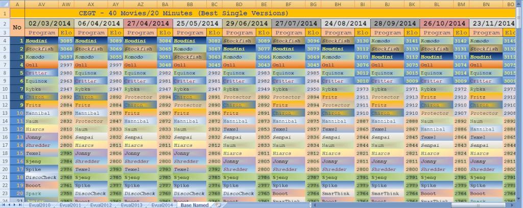 CEGT - Chess Engines Evaluation Cegt_c12