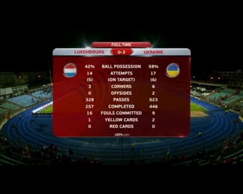 Sport/Sportler in der Ukraine! Ua510