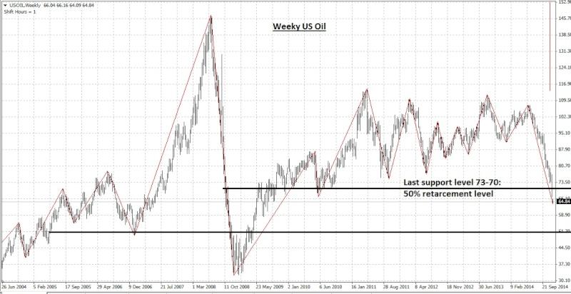 Good time for LIOC & LGL: Oil market reveals its wild side again. Now its 64 Oil_bm12