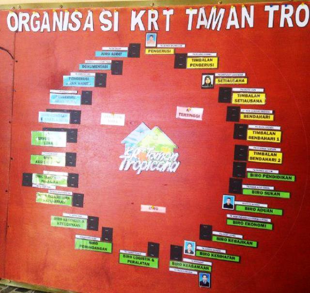 Membuat Carta Organisasi KRT Tmn Tropicana -nov2014 Photo_30