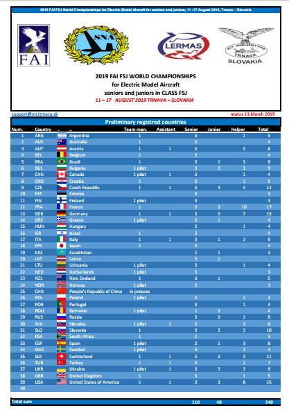 Championnats du Monde 2019 Captur13