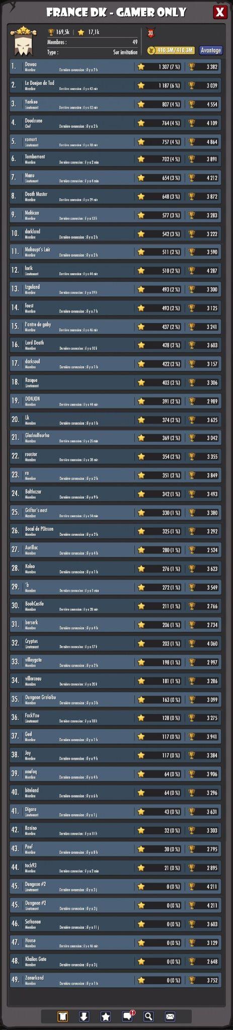 tournoi blitz 4 gain de dreadstone doubler Tourno10