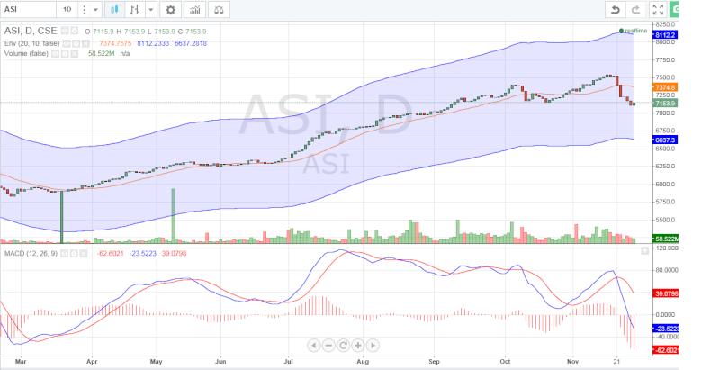 ASI - Chart Asi10