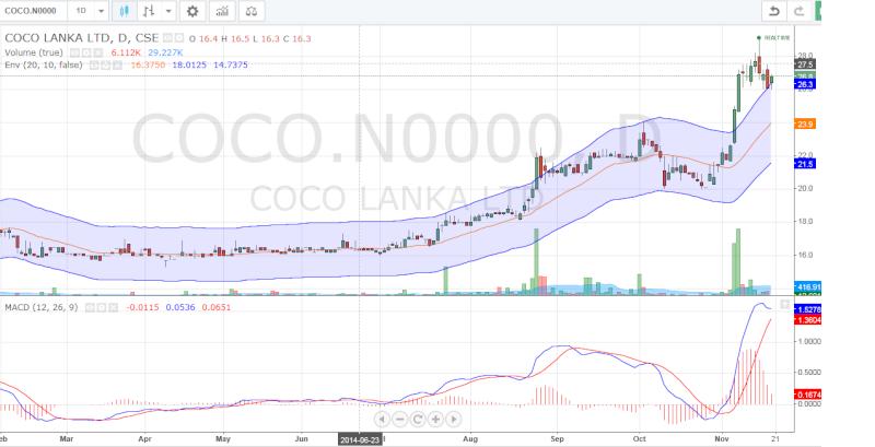 OSEA TJL LIOC COLO COCO LITE CFVF ESL - Experts lets discuss Coco10