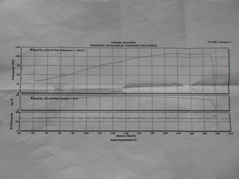 Passage au banc de mon cb1000r black mat et futur modif Dscn3710