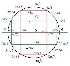 [AIDE] Trigonométrie seconde Ct10
