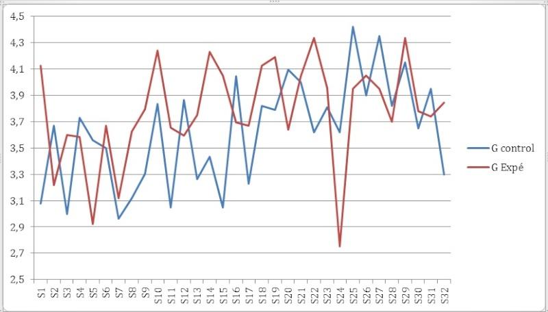 STATISTIQUE - Test statistique voire méthodo Graphe10