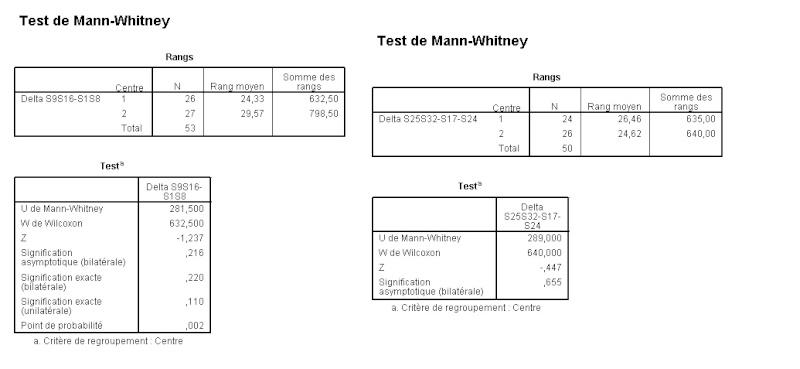 STATISTIQUE - Test statistique voire méthodo Mann_w10